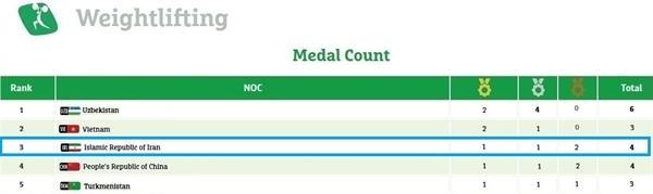 وزنه برداری ایران در بازی های داخل سالن آسیا سوم شد+تصویر جدول